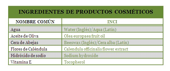 INCI: International Nomenclature of Cosmetic Ingredients